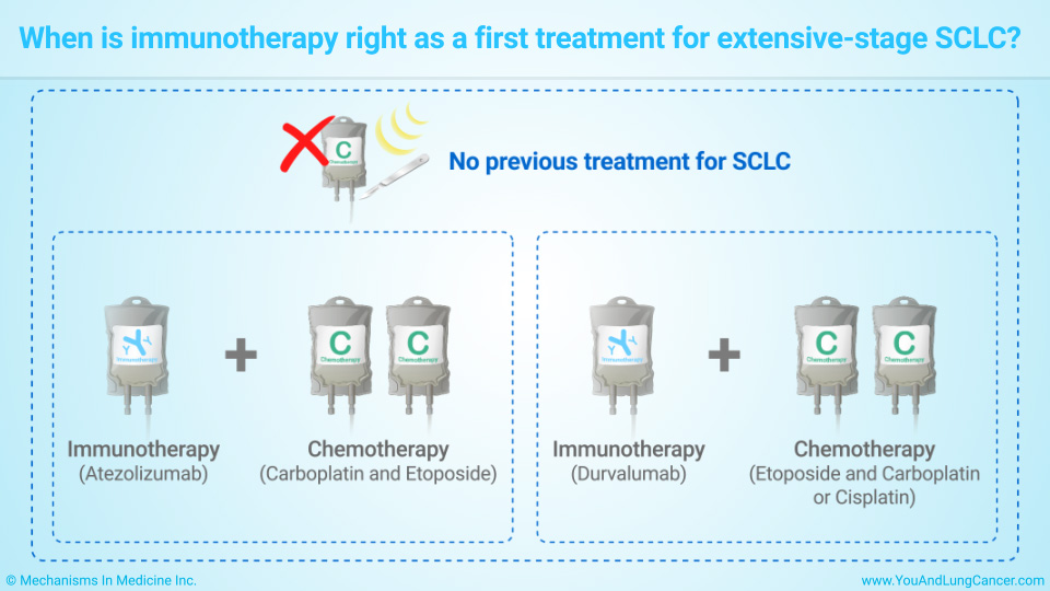 When is immunotherapy right as a first treatment for extensive-stage SCLC?